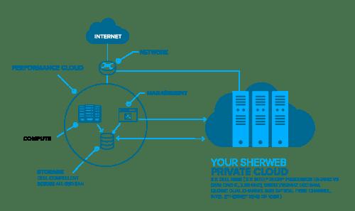 Simple-Private-Cloud